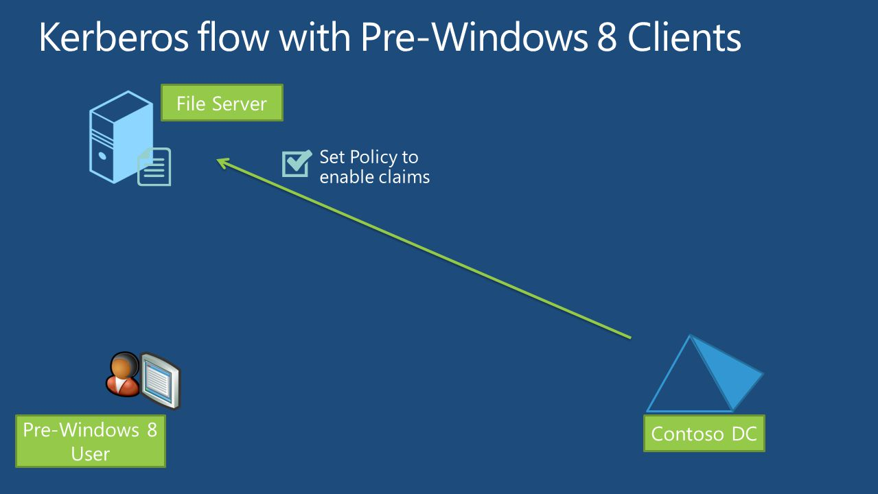 File Server Pre-Windows 8 User Contoso DC Set Policy to enable claims