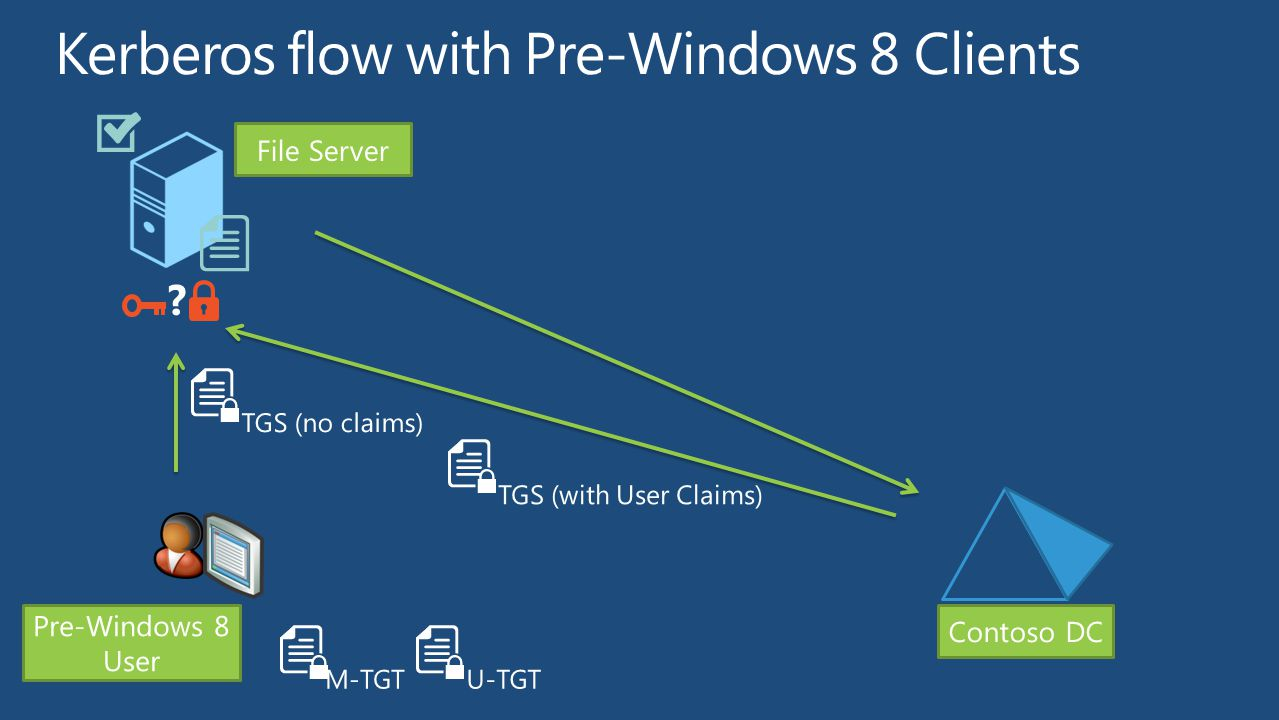 File Server Contoso DC M-TGTU-TGT TGS (with User Claims) TGS (no claims) Pre-Windows 8 User