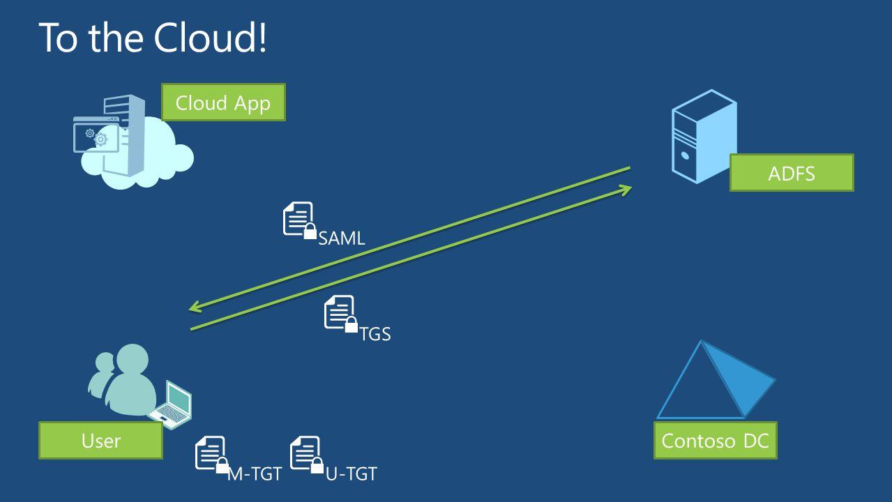 UserContoso DC M-TGTU-TGT ADFS Cloud App SAML TGS