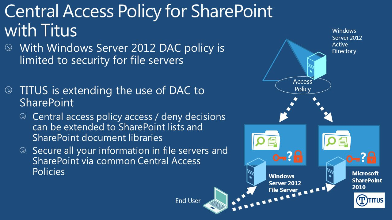 Windows Server 2012 Active Directory Windows Server 2012 File Server End User Microsoft SharePoint 2010 Access Policy .