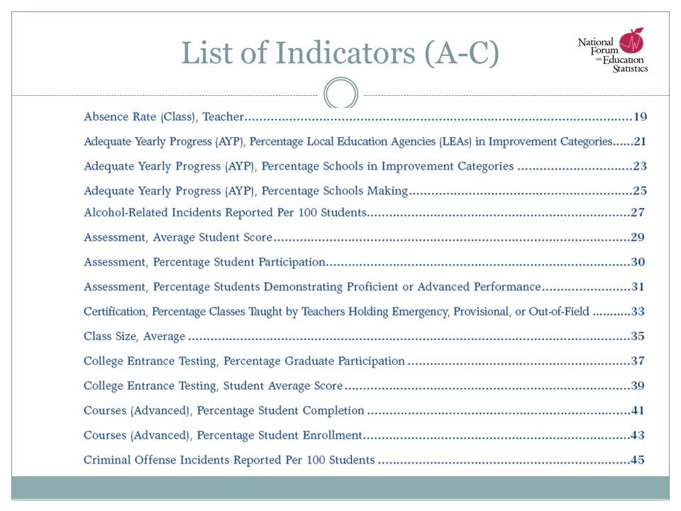 List of Indicators (A-C)