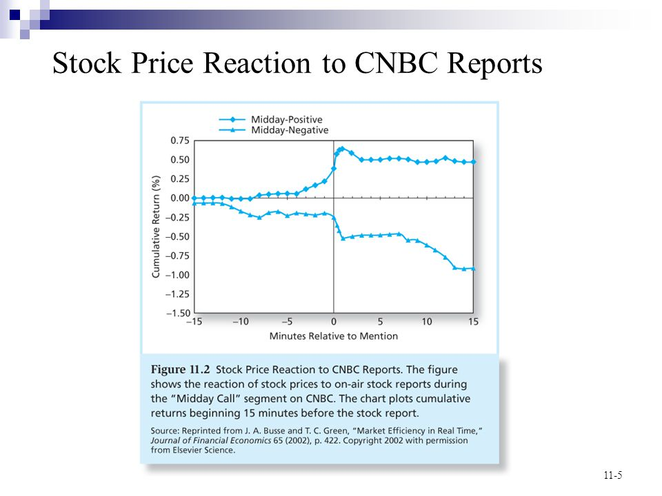 11-5 Stock Price Reaction to CNBC Reports