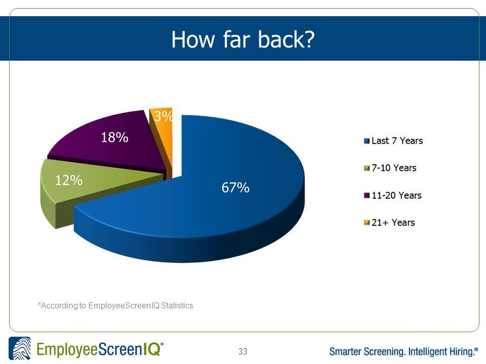 33 How far back *According to EmployeeScreenIQ Statistics