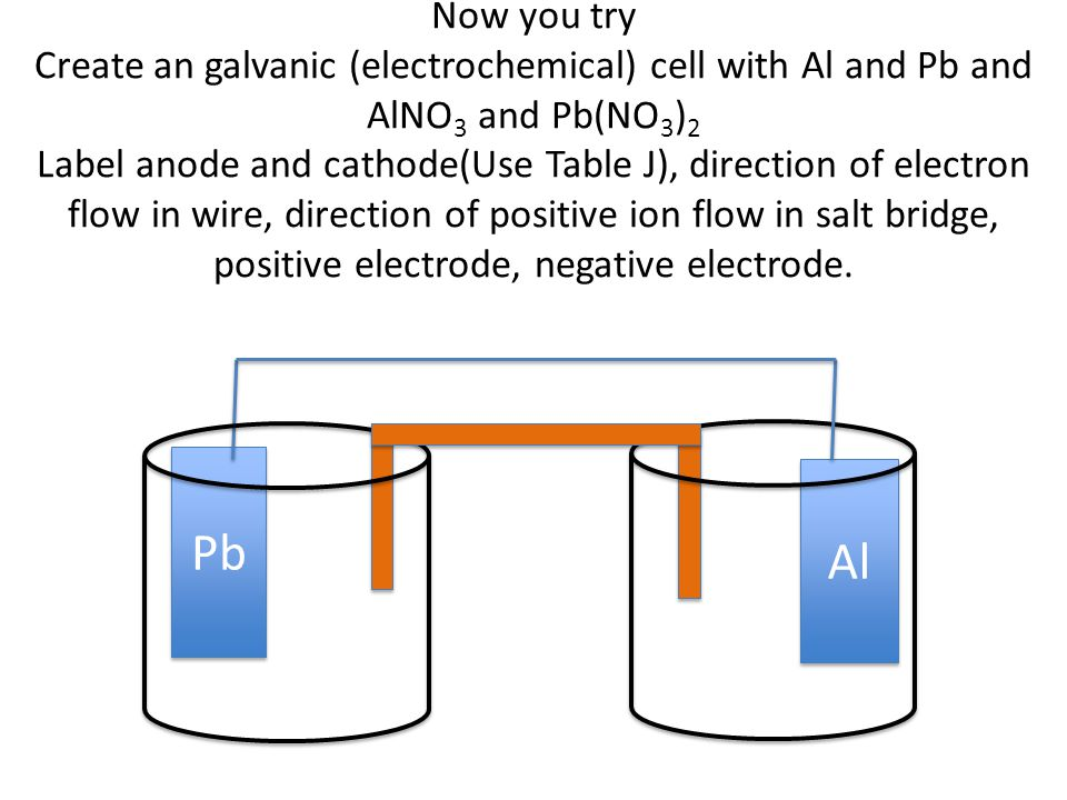 Now you try Create an galvanic (electrochemical) cell with Al and Pb and AlNO 3 and Pb(NO 3 ) 2 Label anode and cathode(Use Table J), direction of electron flow in wire, direction of positive ion flow in salt bridge, positive electrode, negative electrode.