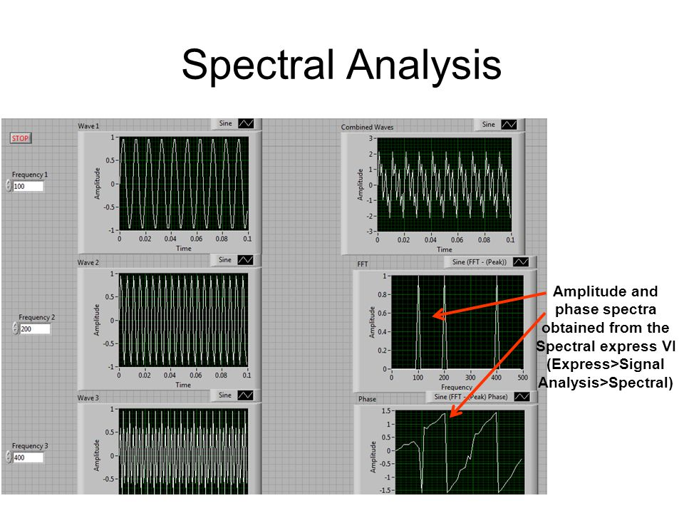 Spectral Analysis Amplitude and phase spectra obtained from the Spectral express VI (Express>Signal Analysis>Spectral)