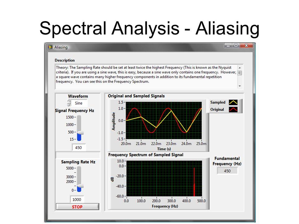 Spectral Analysis - Aliasing