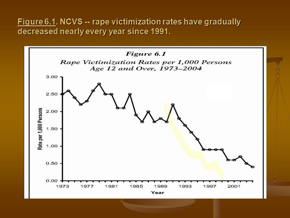 Figure 6.1. NCVS -- rape victimization rates have gradually decreased nearly every year since 1991.