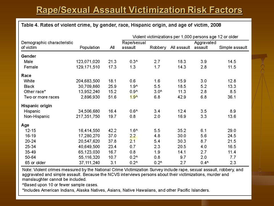 Rape/Sexual Assault Victimization Risk Factors