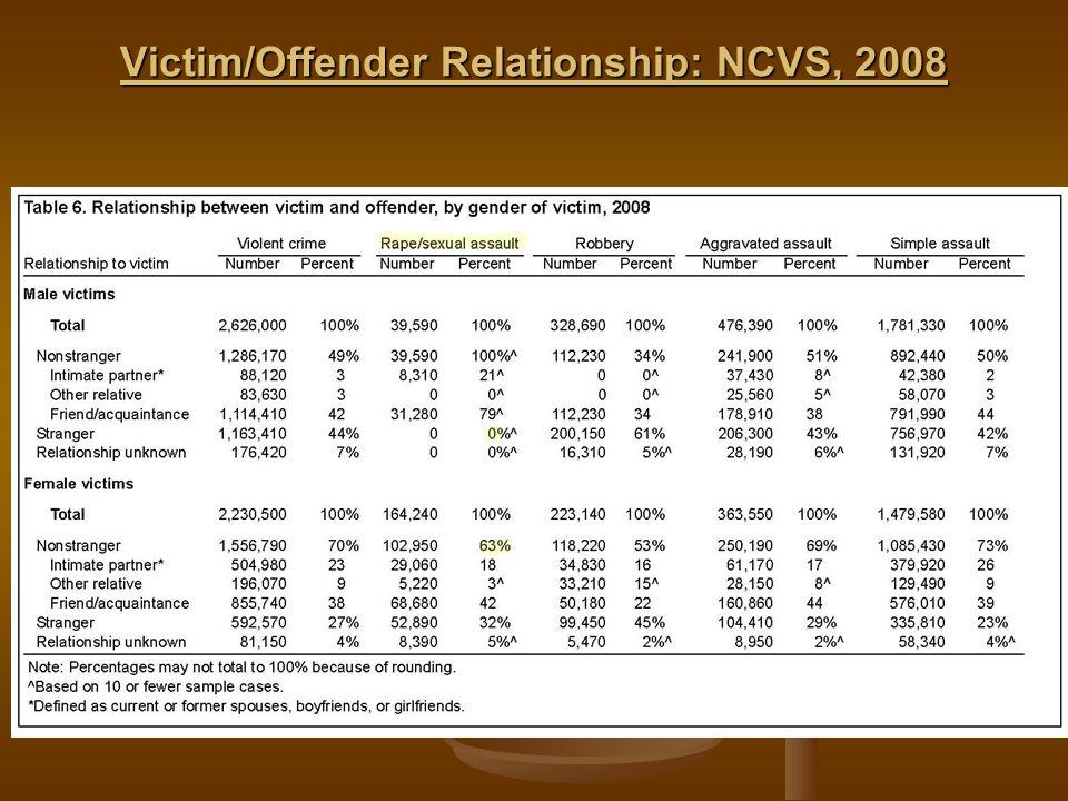 Victim/Offender Relationship: NCVS, 2008