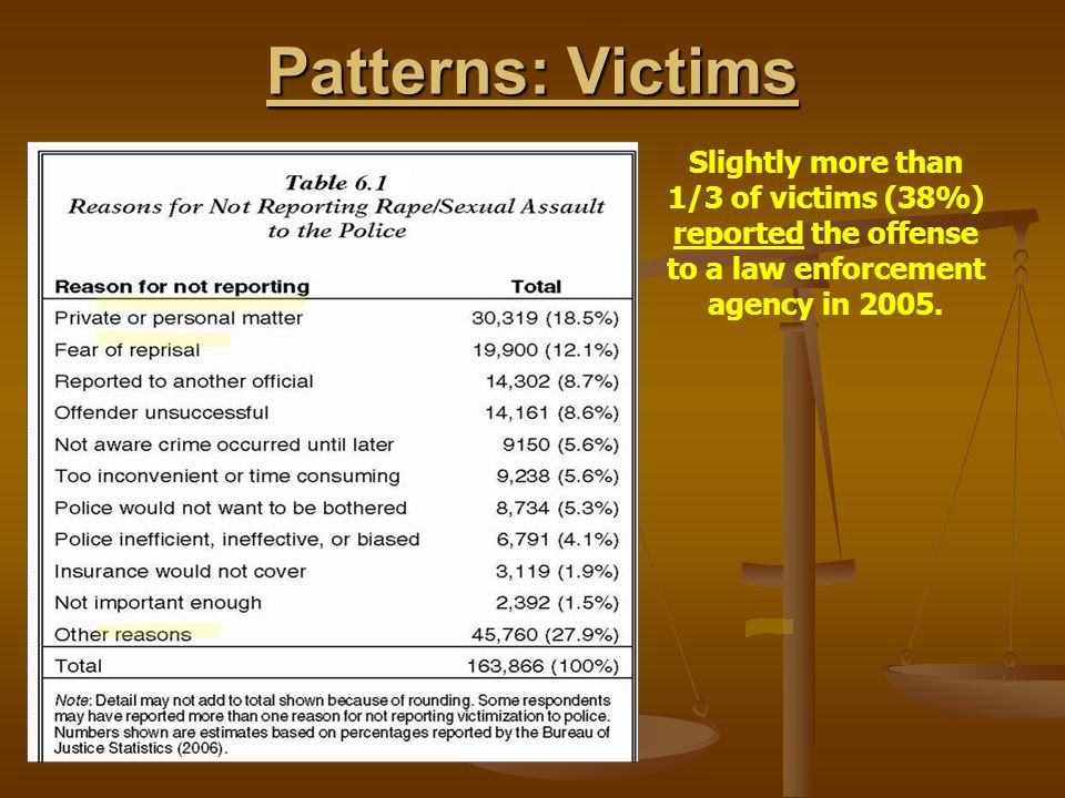 Patterns: Victims Slightly more than 1/3 of victims (38%) reported the offense to a law enforcement agency in 2005.