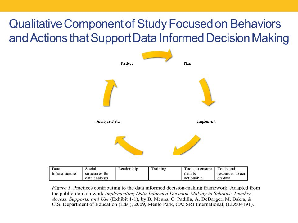 Qualitative Component of Study Focused on Behaviors and Actions that Support Data Informed Decision Making