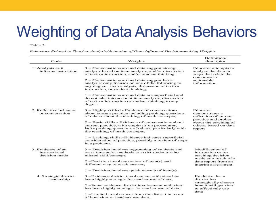 Weighting of Data Analysis Behaviors