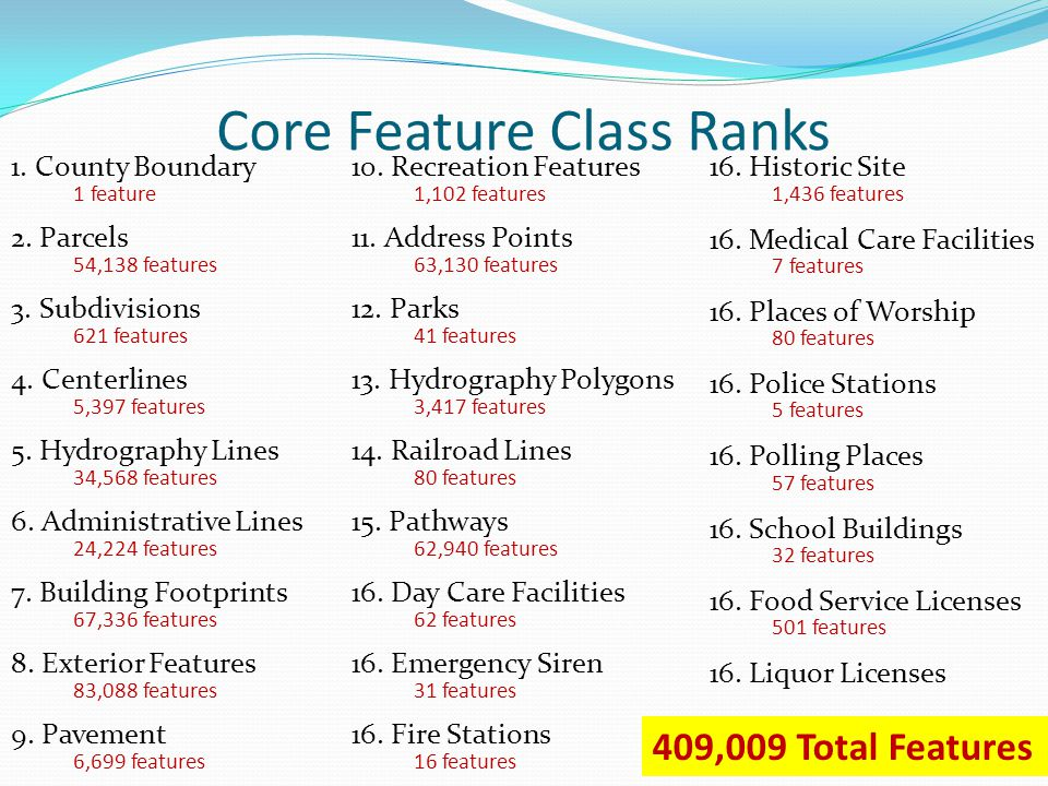Core Feature Class Ranks 2. Parcels11. Address Points 7. Building Footprints 9. Pavement 13. Hydrography Polygons 8. Exterior Features 4. Centerlines
