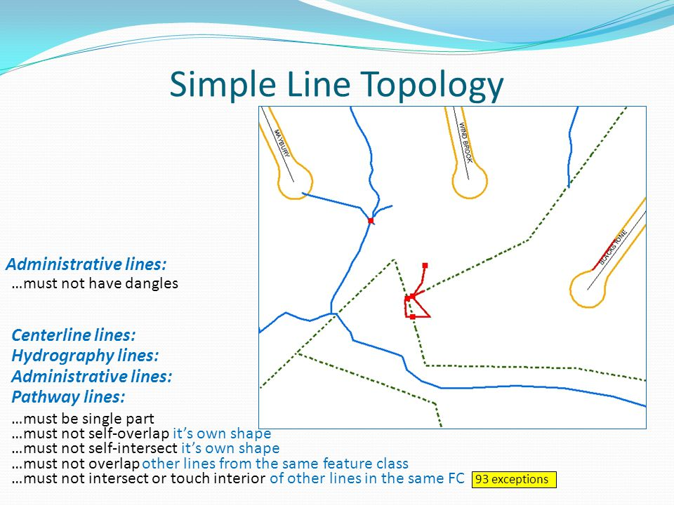 Simple Line Topology Administrative lines: …must not have dangles Centerline lines: …must not overlapother lines from the same feature class …must not self-overlap it's own shape Hydrography lines: Administrative lines: Pathway lines: …must not self-intersect it's own shape …must be single part …must not intersect or touch interior of other lines in the same FC 93 exceptions