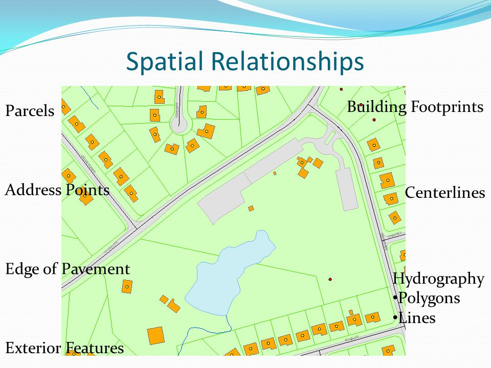 Spatial Relationships Parcels Address Points Building Footprints Edge of Pavement Hydrography Polygons Lines Exterior Features Centerlines