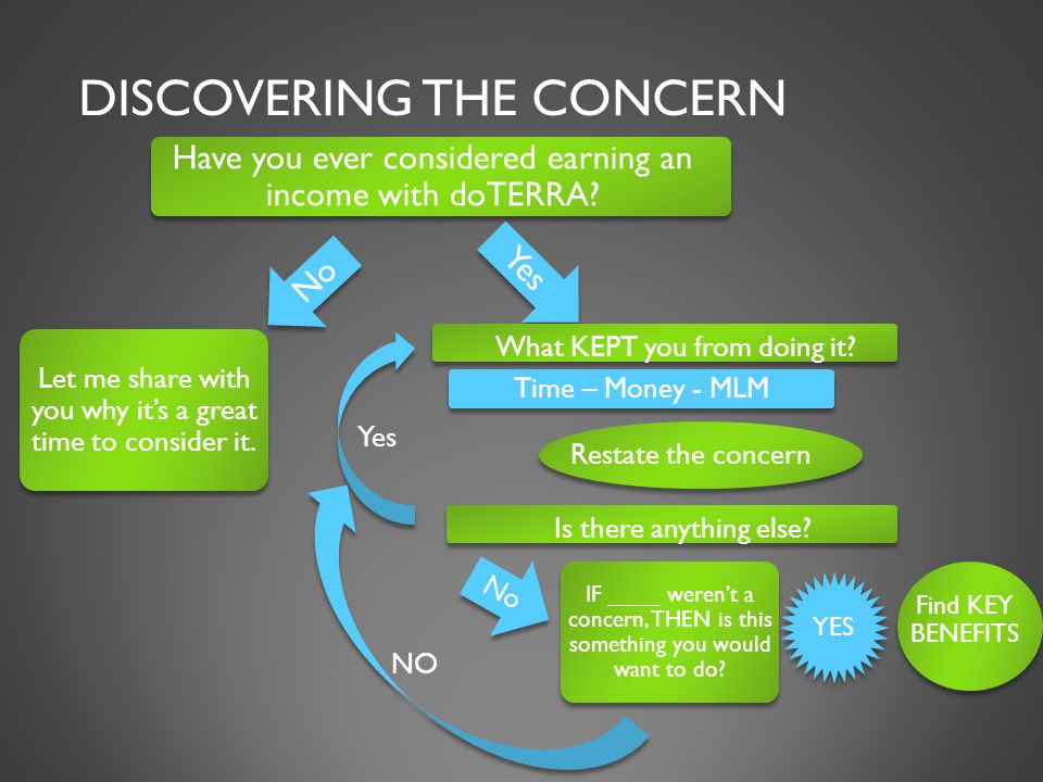 DISCOVERING THE CONCERN Restate the concern Have you ever considered earning an income with doTERRA.