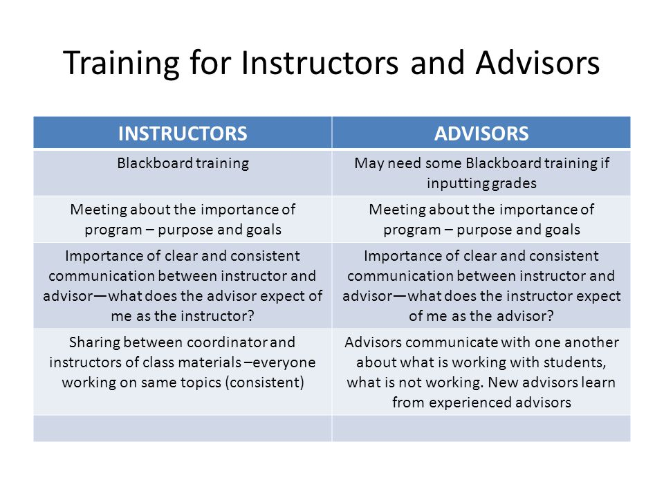 Training for Instructors and Advisors INSTRUCTORSADVISORS Blackboard trainingMay need some Blackboard training if inputting grades Meeting about the importance of program – purpose and goals Importance of clear and consistent communication between instructor and advisor—what does the advisor expect of me as the instructor.