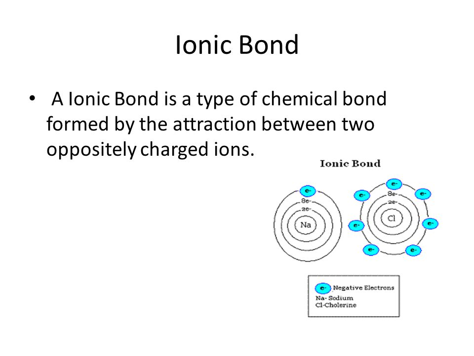 Ionic Bond A Ionic Bond is a type of chemical bond formed by the attraction between two oppositely charged ions.