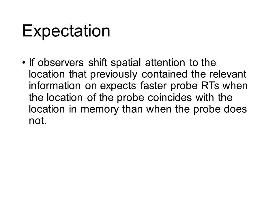Procedure 1000 ms blank