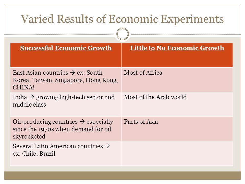 Varied Results of Economic Experiments Successful Economic GrowthLittle to No Economic Growth East Asian countries  ex: South Korea, Taiwan, Singapore, Hong Kong, CHINA.