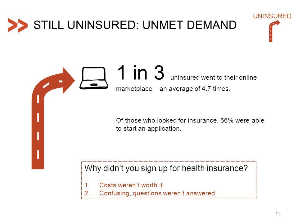 11 UNINSURED STILL UNINSURED: UNMET DEMAND 1 in 3 uninsured went to their online marketplace – an average of 4.7 times.