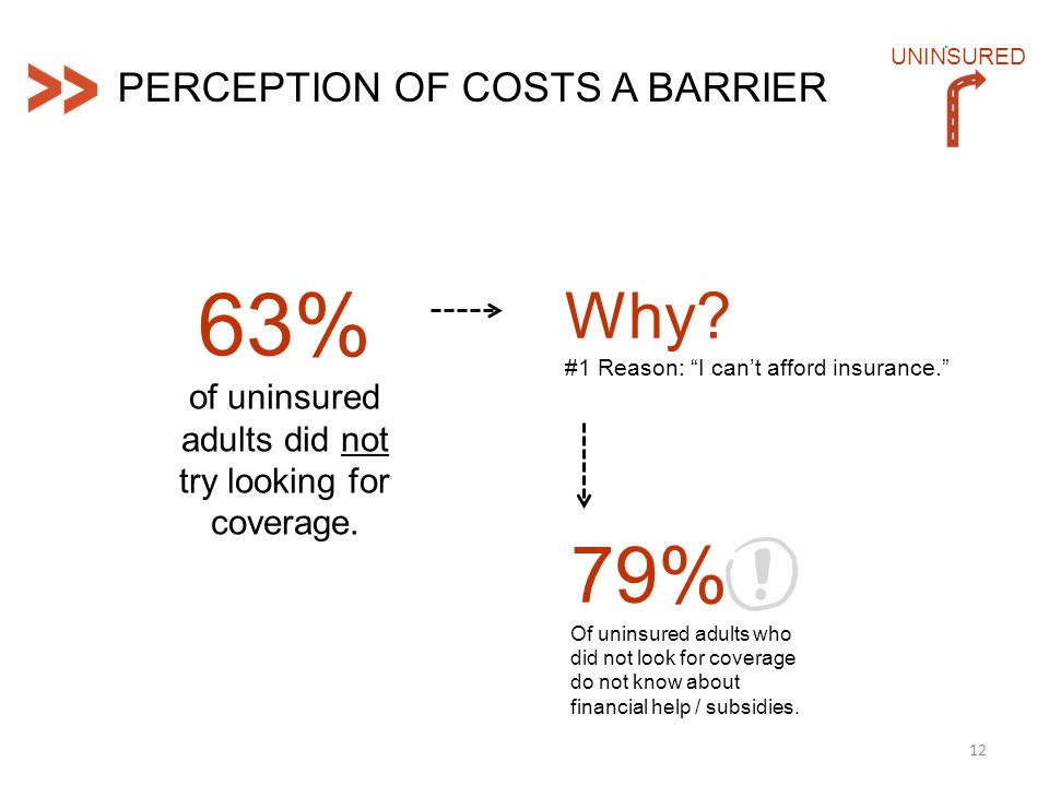 12 UNINSURED PERCEPTION OF COSTS A BARRIER 63% of uninsured adults did not try looking for coverage.
