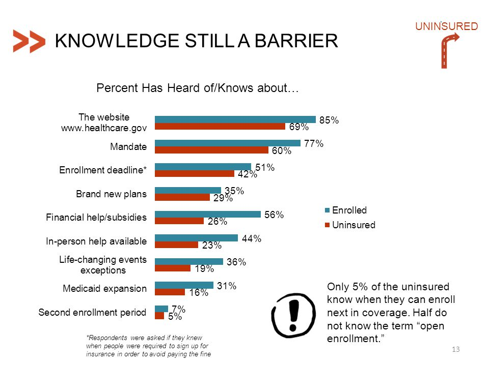 13 UNINSURED KNOWLEDGE STILL A BARRIER Percent Has Heard of/Knows about… Only 5% of the uninsured know when they can enroll next in coverage. Half do