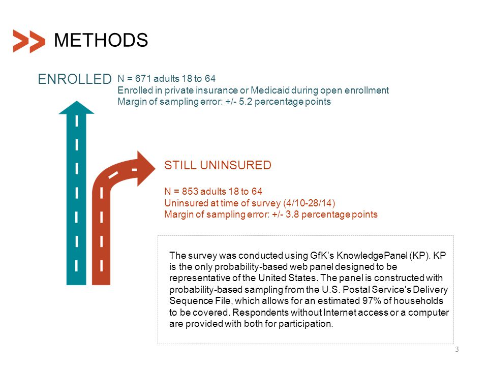 ENROLLED STILL UNINSURED N = 671 adults 18 to 64 Enrolled in private insurance or Medicaid during open enrollment Margin of sampling error: +/- 5.2 pe