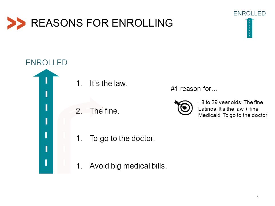 REASONS FOR ENROLLING 5 ENROLLED N #1 reason for… 18 to 29 year olds: The fine Latinos: It's the law + fine Medicaid: To go to the doctor ENROLLED 1.It's the law.