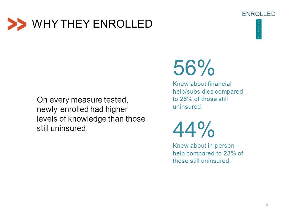 WHY THEY ENROLLED 6 ENROLLED N On every measure tested, newly-enrolled had higher levels of knowledge than those still uninsured.