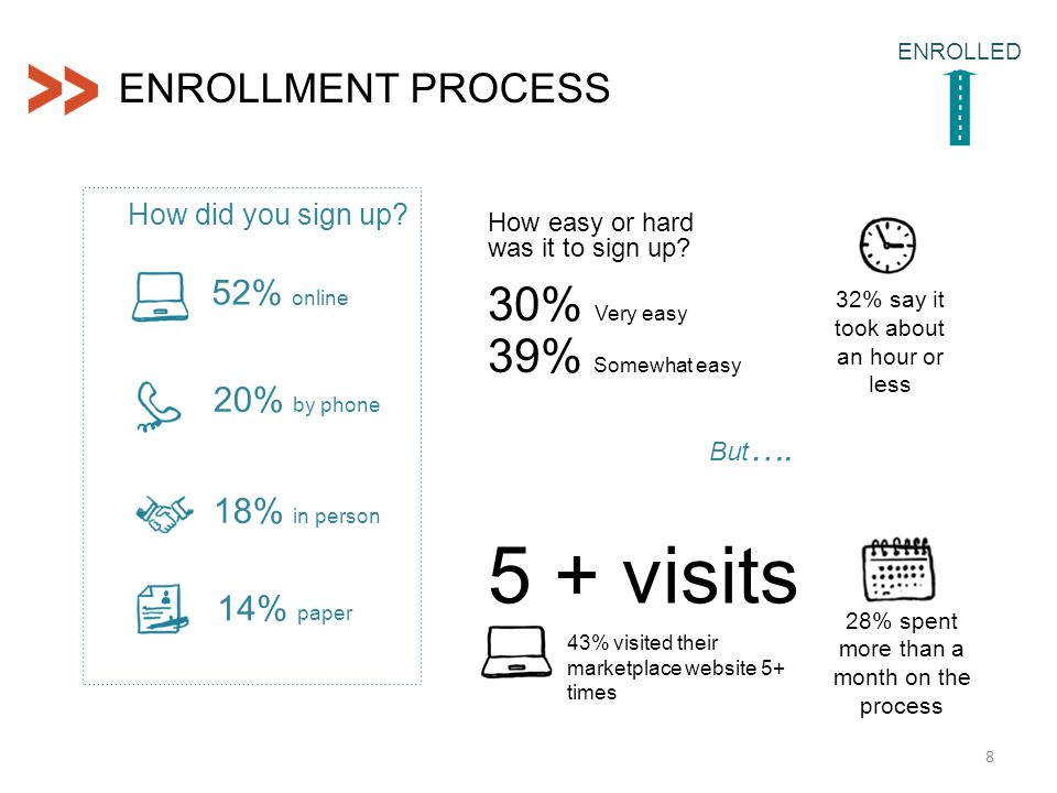ENROLLMENT PROCESS 8 ENROLLED N 52% online 20% by phone 18% in person 14% paper How did you sign up? How easy or hard was it to sign up? 30% Very easy