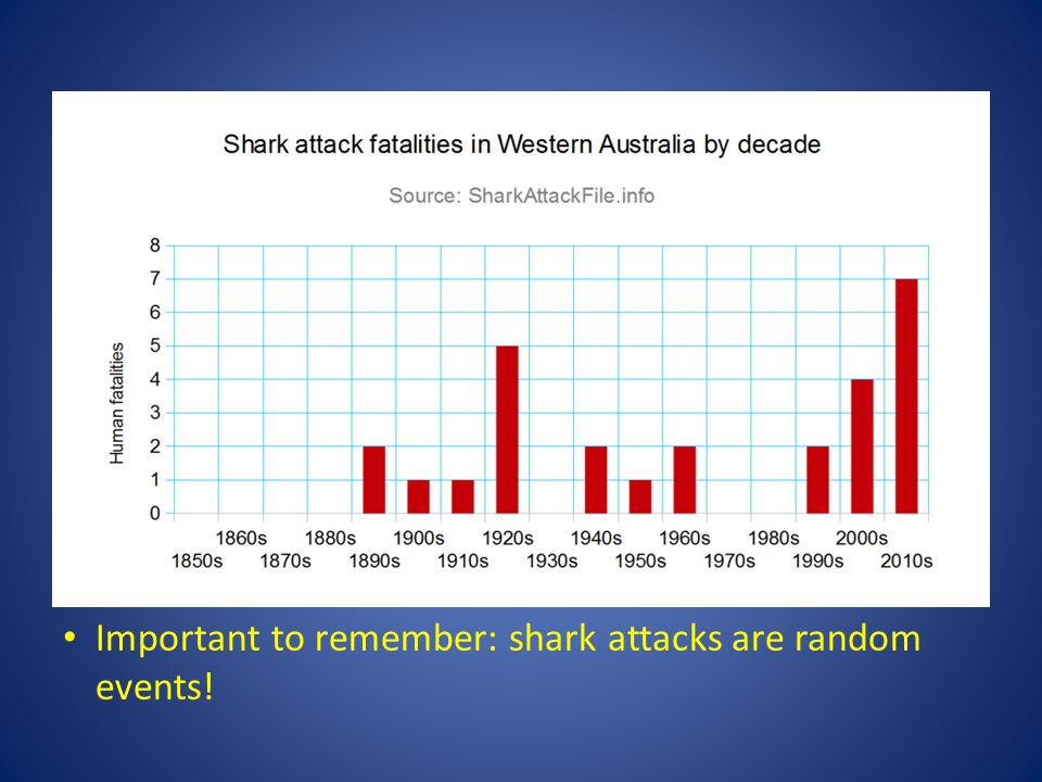 Important to remember: shark attacks are random events!