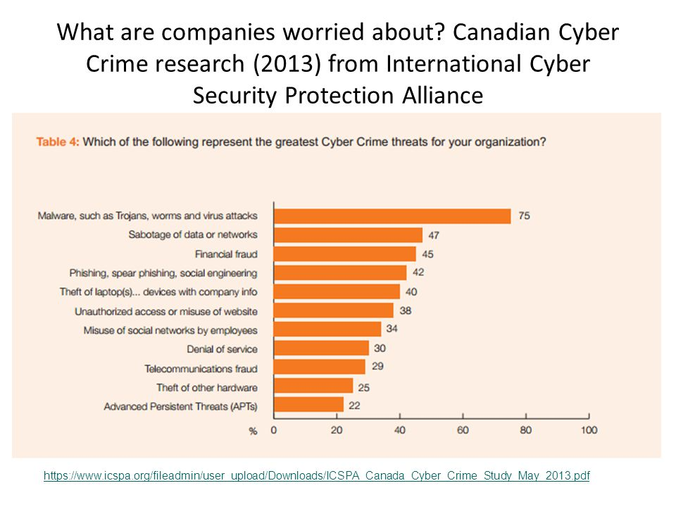 What are companies worried about? Canadian Cyber Crime research (2013) from International Cyber Security Protection Alliance https://www.icspa.org/fil