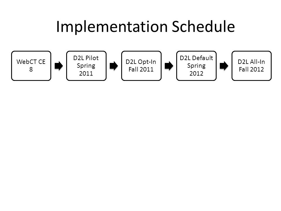 WebCT CE 8 D2L Pilot Spring 2011 D2L Opt-In Fall 2011 D2L Default Spring 2012 D2L All-In Fall 2012 Implementation Schedule