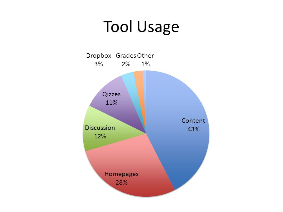 Tool Usage