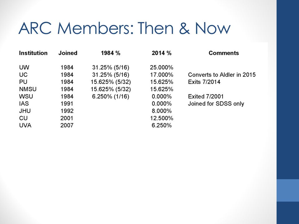 ARC Members: Then & Now