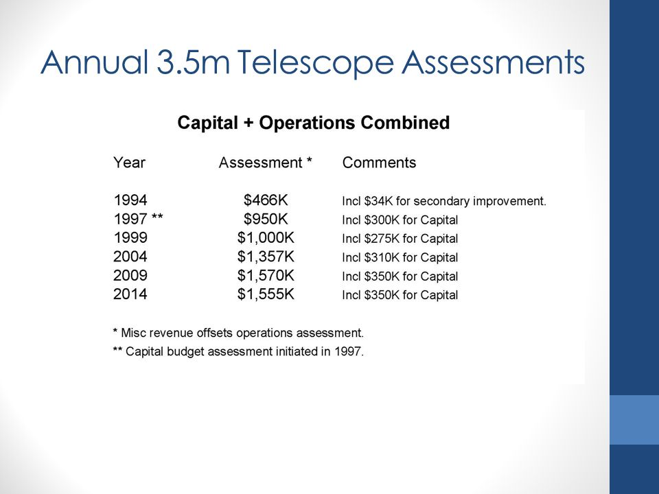 Annual 3.5m Telescope Assessments