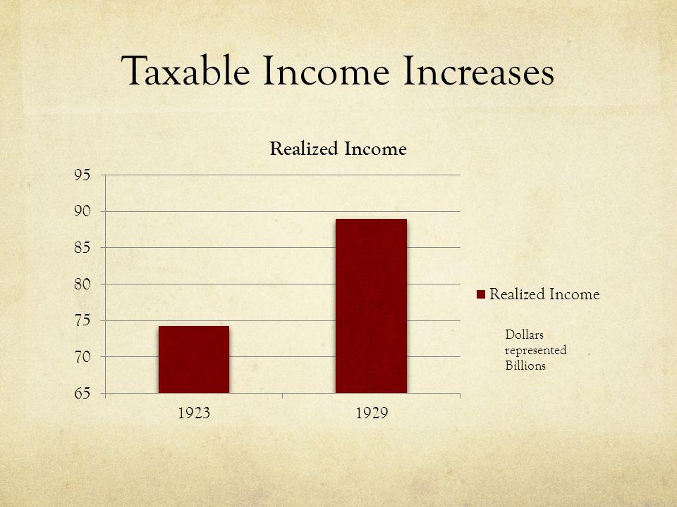 Taxable Income Increases