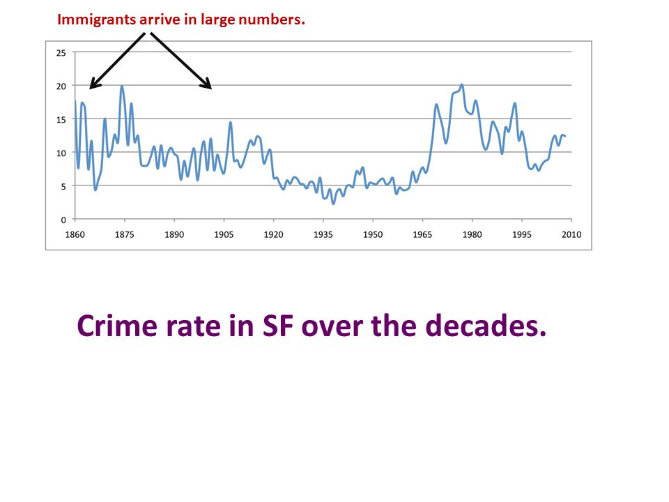 Crime rate in SF over the decades. Immigrants arrive in large numbers.