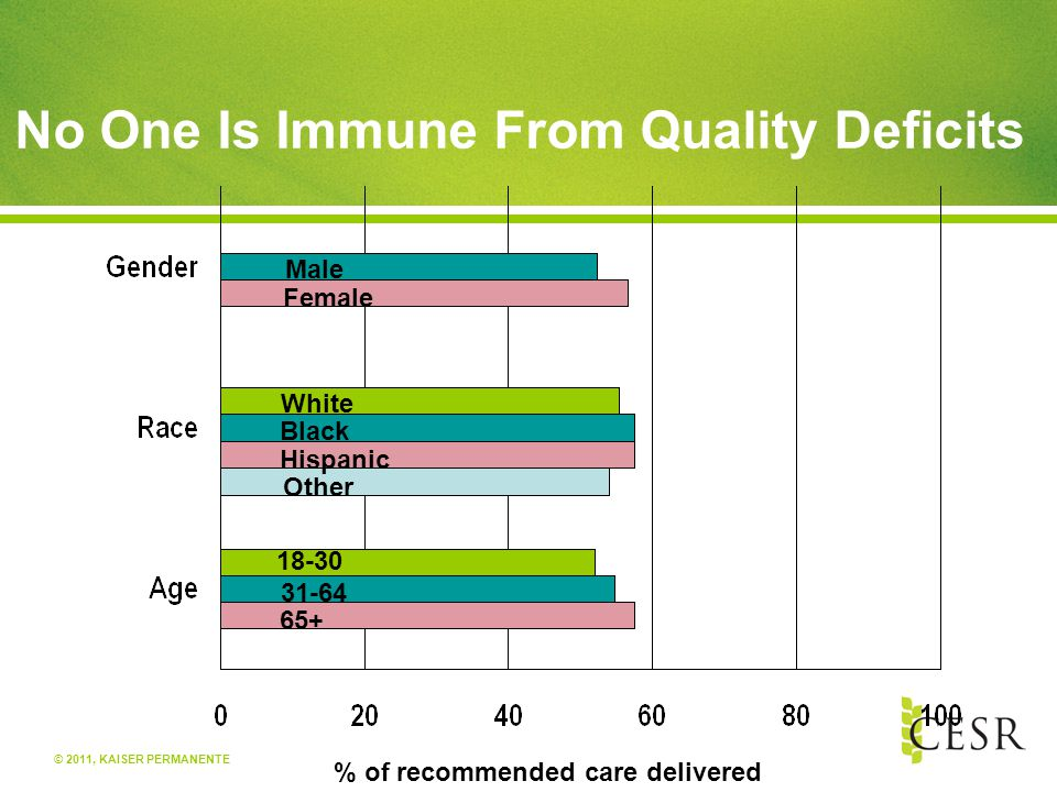 © 2011, KAISER PERMANENTE No One Is Immune From Quality Deficits Male Female White Black Hispanic Other 18-30 31-64 65+ % of recommended care delivered