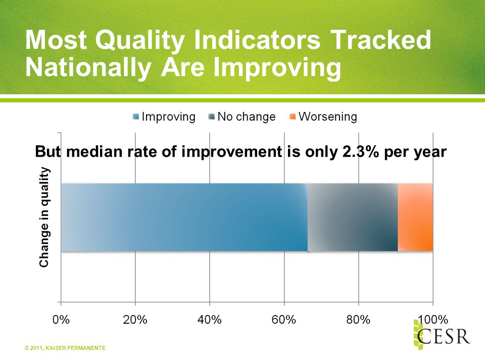 © 2011, KAISER PERMANENTE Most Quality Indicators Tracked Nationally Are Improving But median rate of improvement is only 2.3% per year