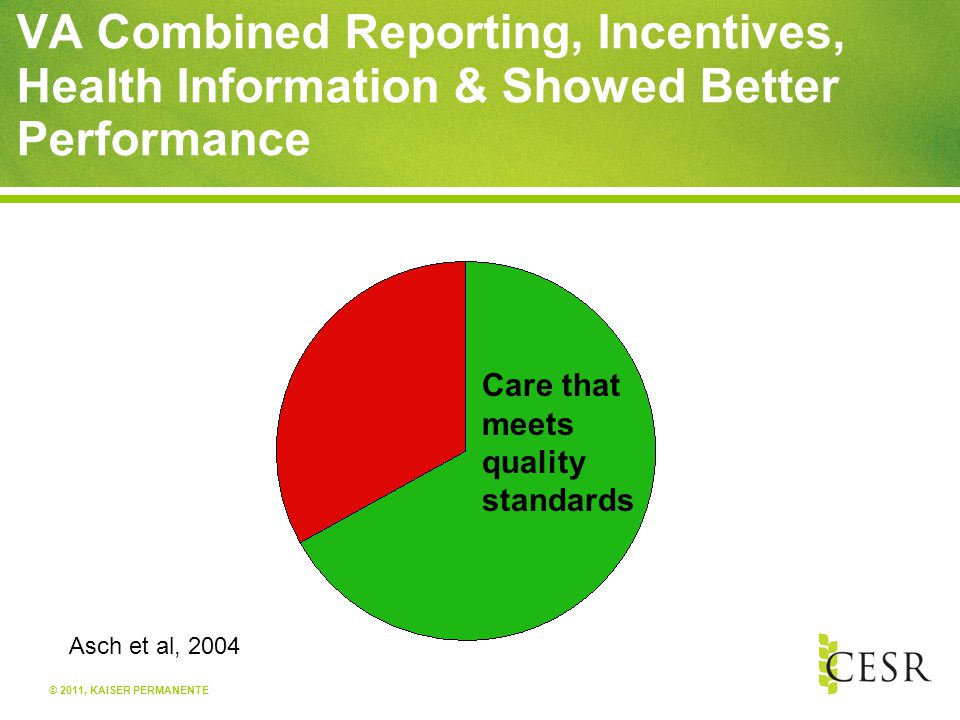 © 2011, KAISER PERMANENTE VA Combined Reporting, Incentives, Health Information & Showed Better Performance Care that meets quality standards Asch et