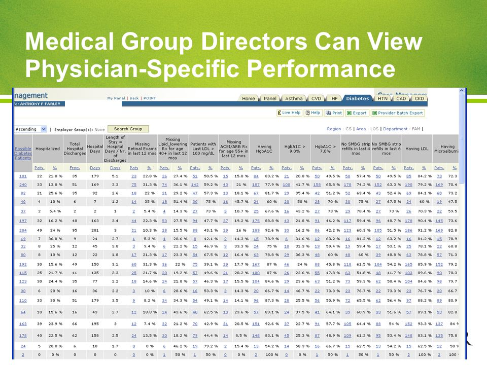 © 2011, KAISER PERMANENTE Medical Group Directors Can View Physician-Specific Performance