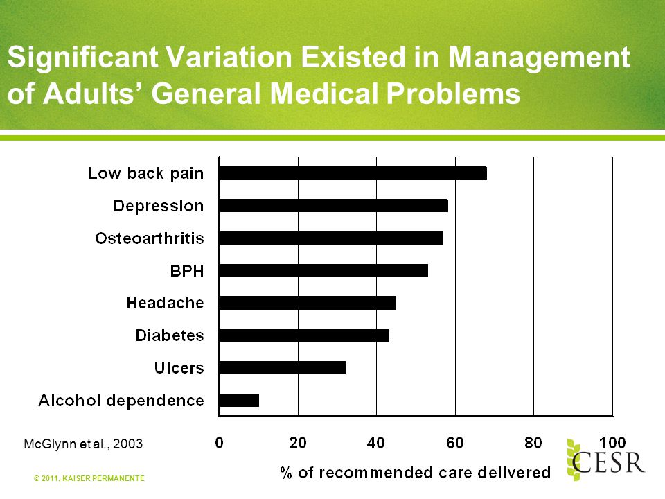 © 2011, KAISER PERMANENTE Significant Variation Existed in Management of Adults' General Medical Problems McGlynn et al., 2003