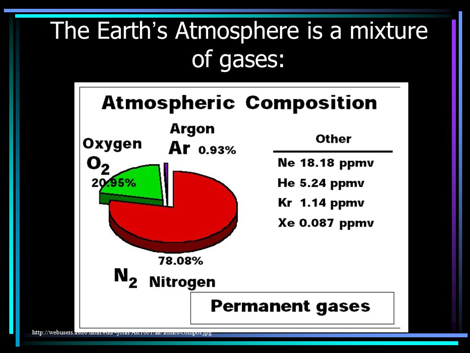 The Earth's Atmosphere is a mixture of gases: http://webusers.astro.umn.edu/~john/Ast1001/air/atmos-compos.jpg