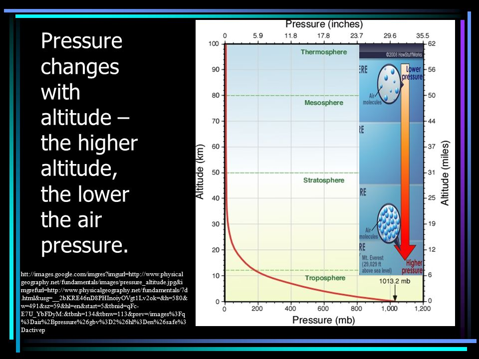 Pressure changes with altitude – the higher altitude, the lower the air pressure.