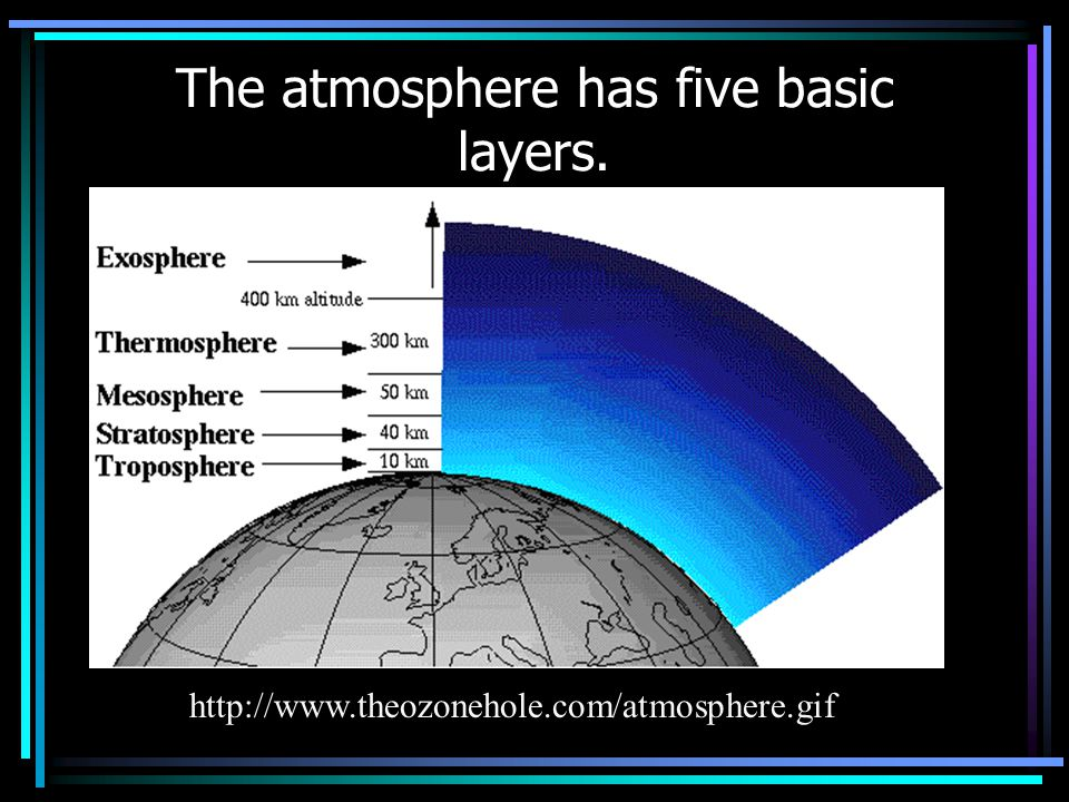 The atmosphere has five basic layers. http://www.theozonehole.com/atmosphere.gif