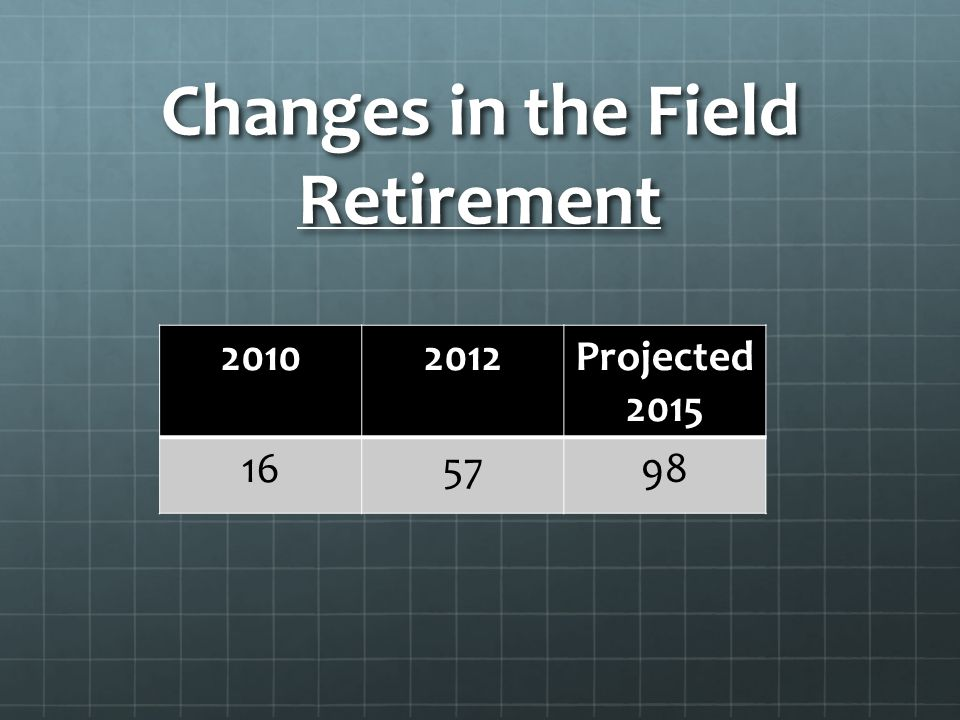 Changes in the Field Retirement 20102012Projected 2015 165798