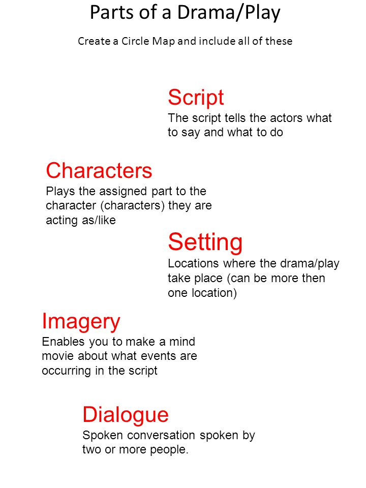 Parts of a Drama/Play Create a Circle Map and include all of these Dialogue Spoken conversation spoken by two or more people.