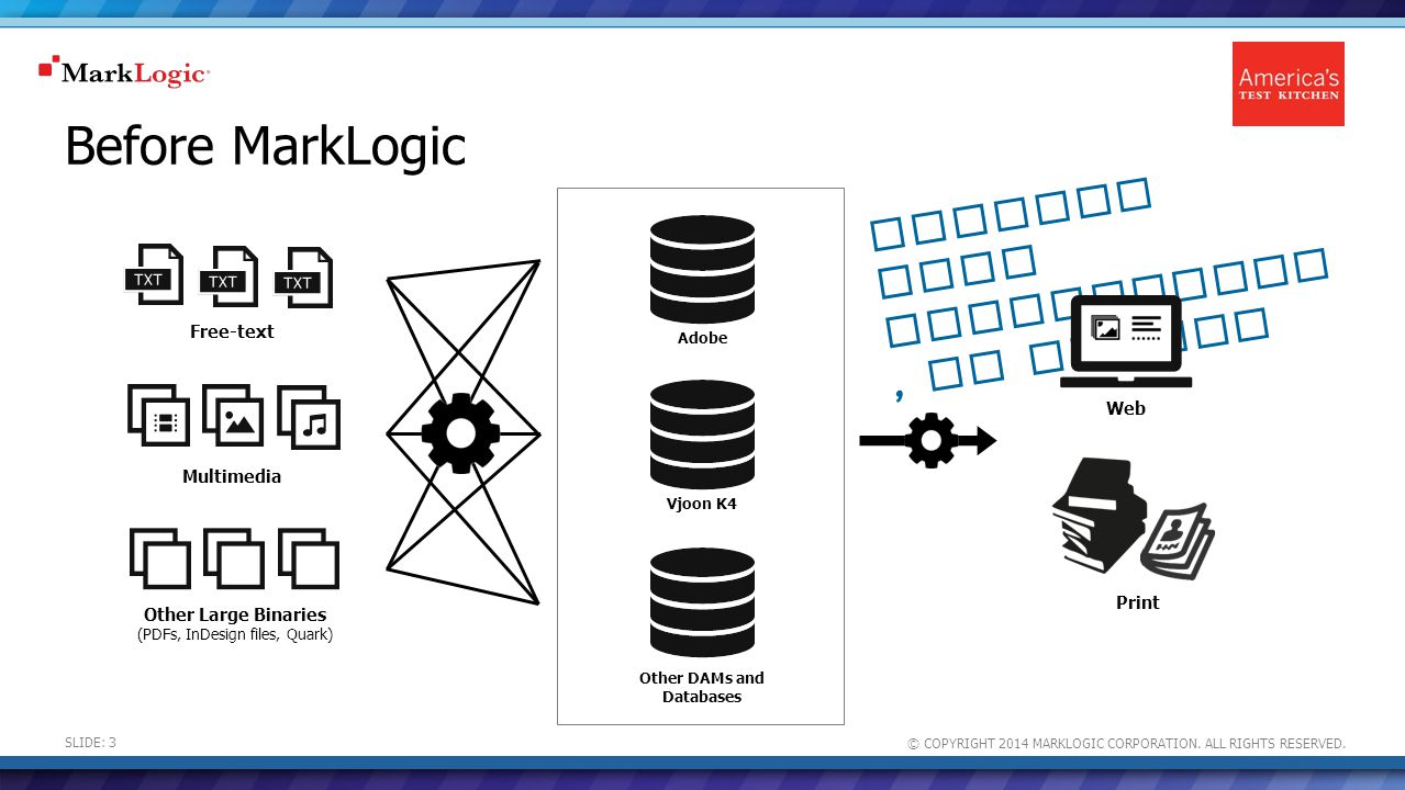 © COPYRIGHT 2014 MARKLOGIC CORPORATION.ALL RIGHTS RESERVED.